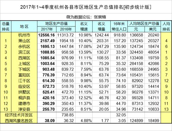 2017 上海各区gdp_深圳各区gdp排名2020